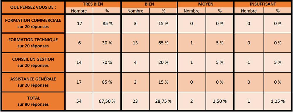 Résultat de l'audit interne réalisé auprès des concessionnaires VERTIKAL® EN JUIN 2017